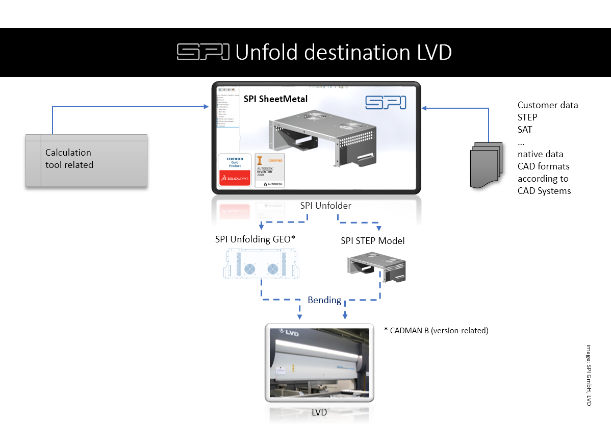 Output for LVD machines
