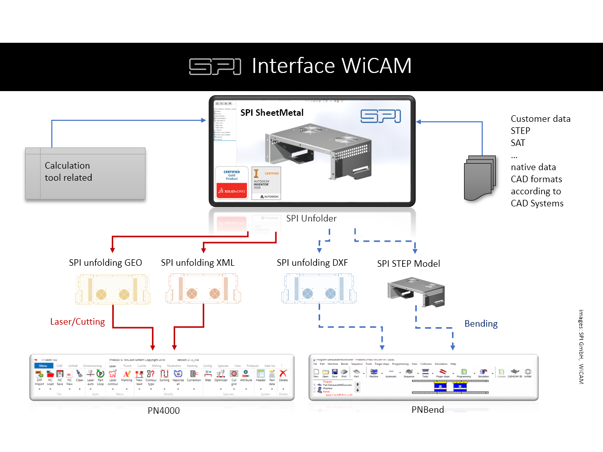 WiCAM Interface