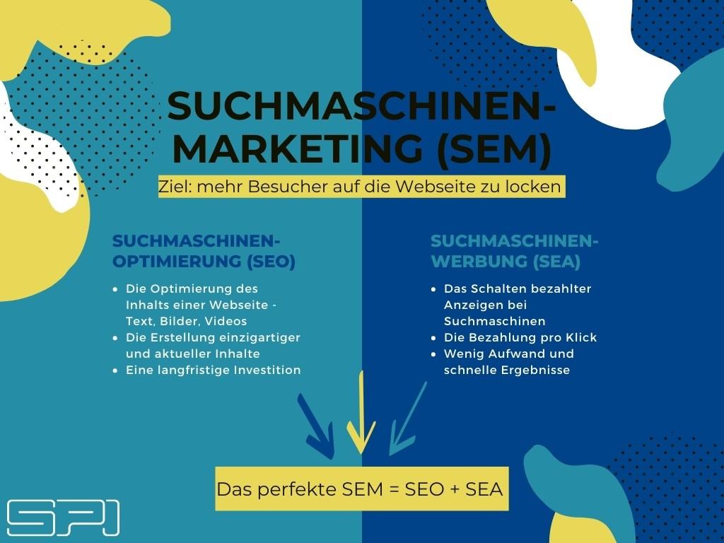 Was ist SEM   E-Commerce-System für B2B   SPI GmbH