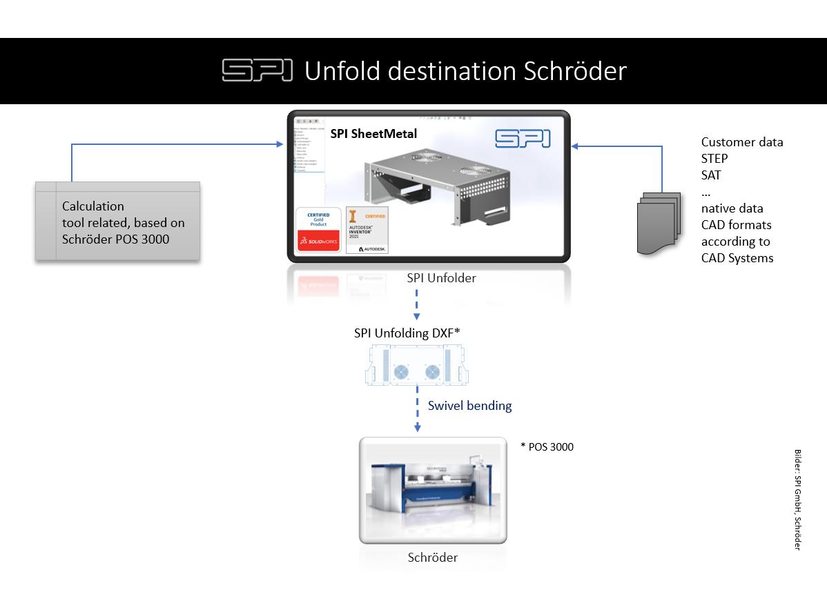 Process chain - data output for Schröder swivel bending machines